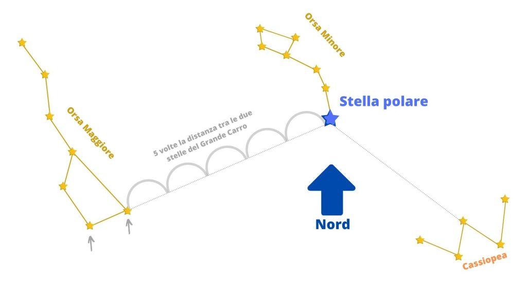 Stella polare
